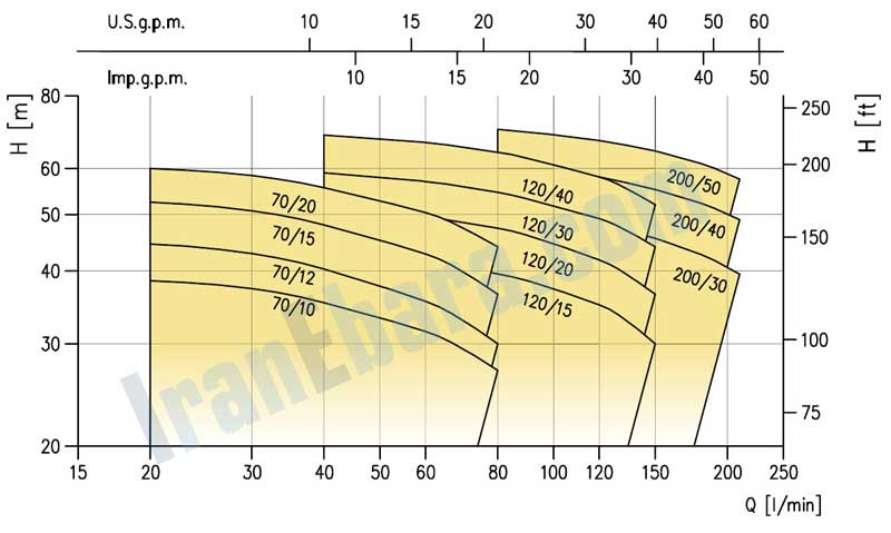 منحنی-فنی-پمپ-سانتریفیوژ-2cdx