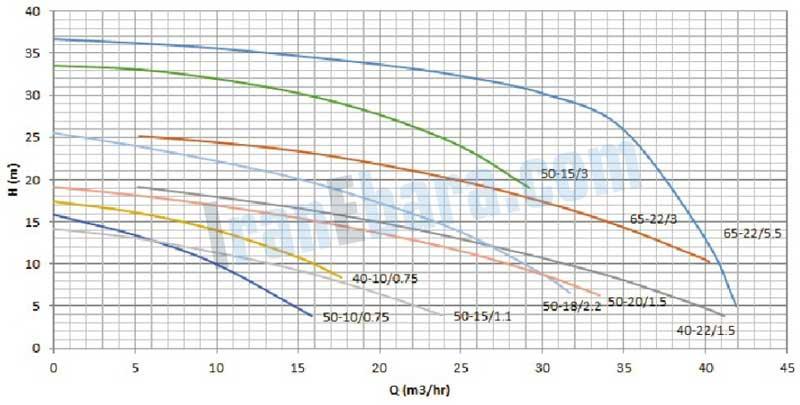 منحنی-فنی-پمپ-ssi-40-65