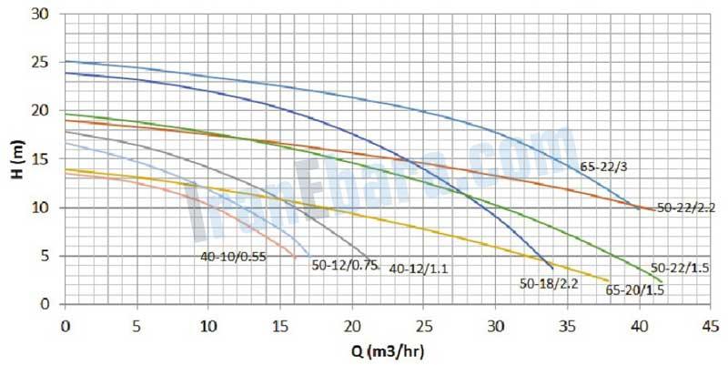 منحنی-فنی-پمپ-ssi-50-10