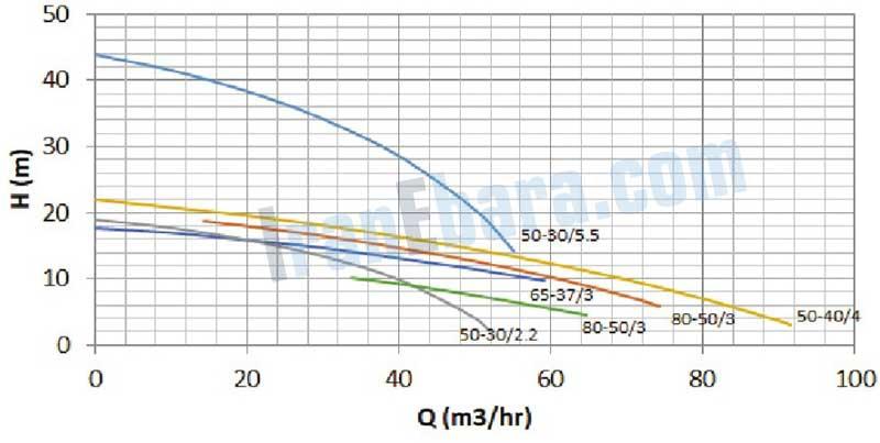 منحنی-فنی-پمپ-ssi-50-80