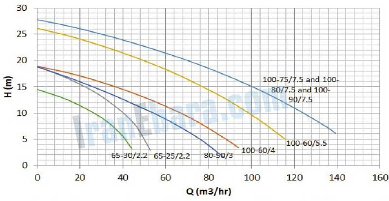 منحنی-فنی-پمپ-ssi-65-100