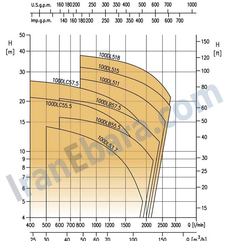 منحنی-پمپ-کفکش-dl-100