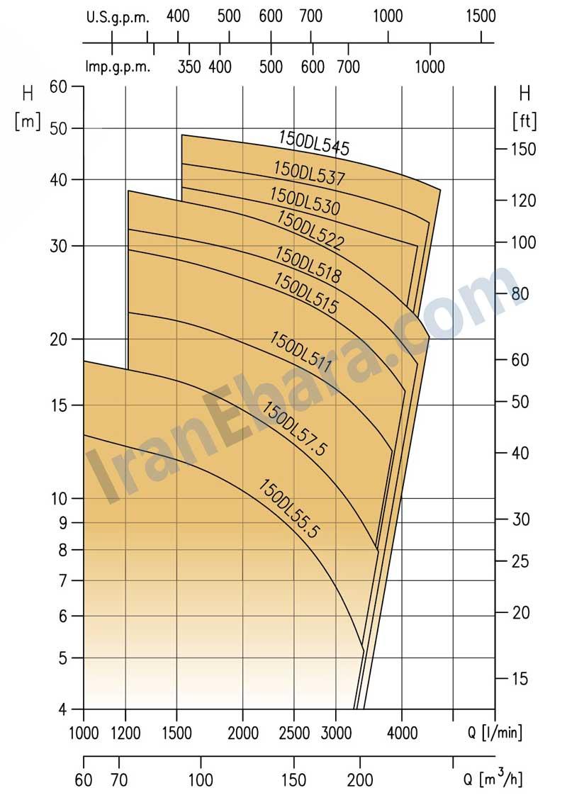 منحنی-پمپ-کفکش-dl-150