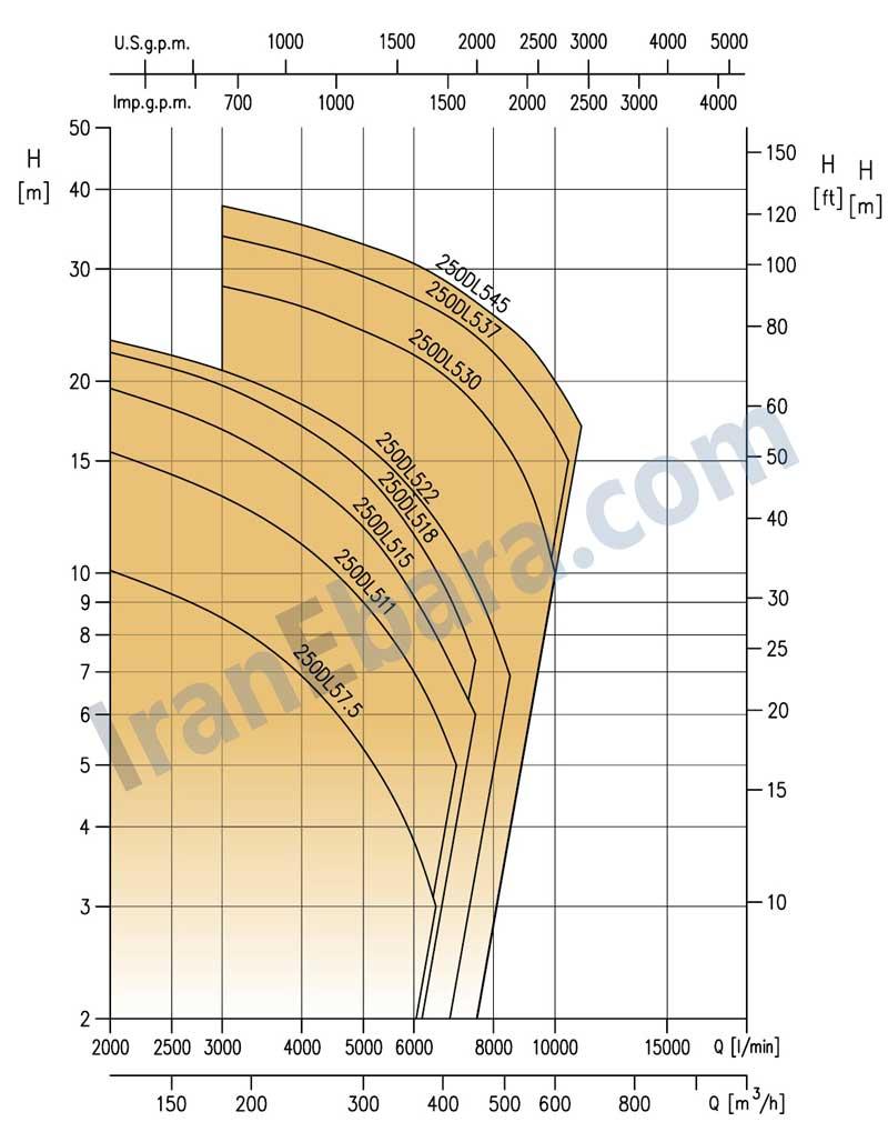 منحنی-پمپ-کفکش-dl-250