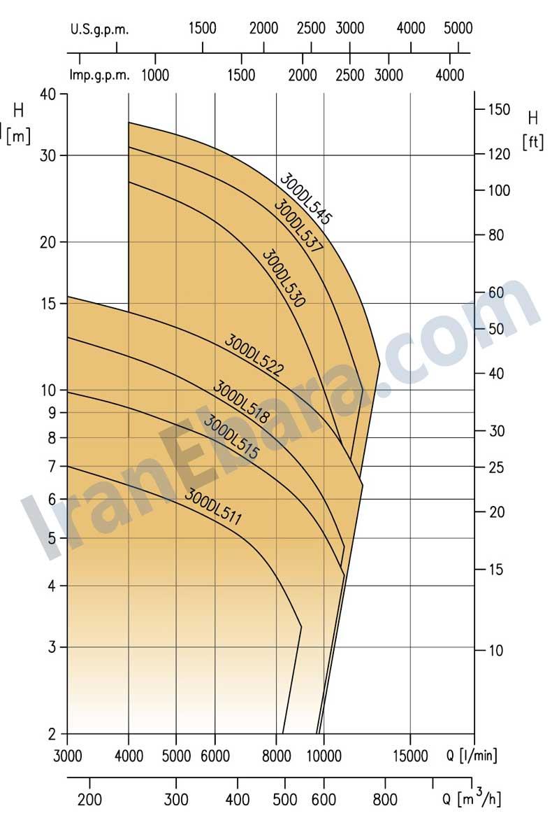منحنی-پمپ-کفکش-dl-300