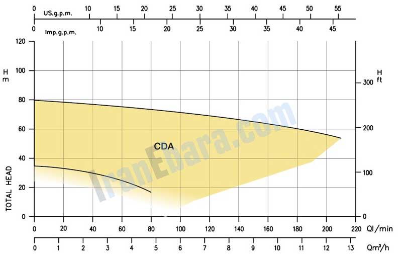 منحنی-کارکرد-پمپ-بشقابی-cda