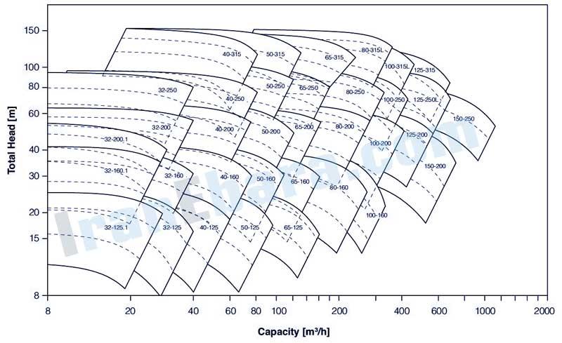 منحنی-کارکرد-پمپ-زمینی-gs-2pol