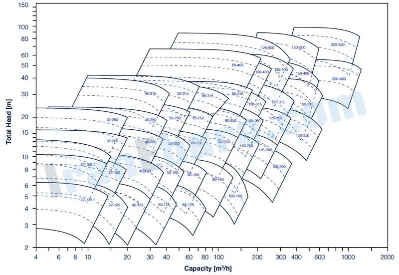 منحنی-کارکرد-پمپ-زمینی-gs-4pol