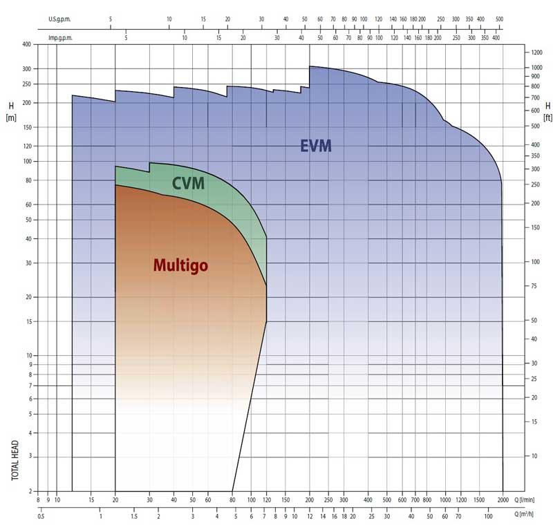 منحنی-کارکرد-پمپ-طبقاتی-ابارا