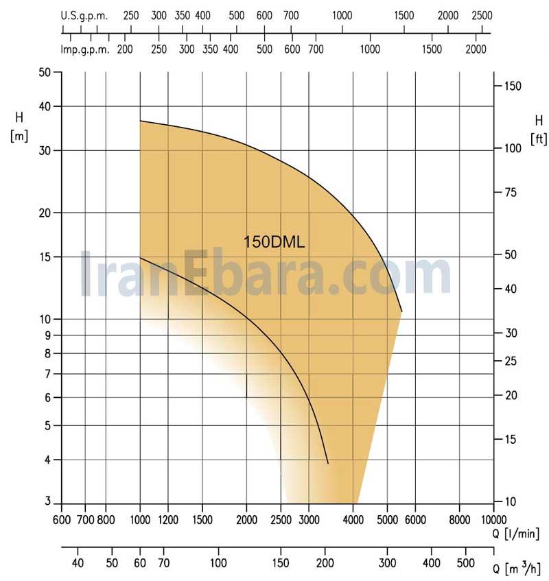 منحنی-کارکرد-پمپ-کفکش-dml-150