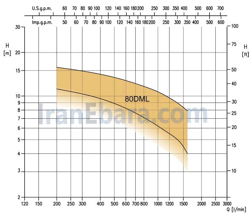 منحنی-کارکرد-پمپ-کفکش-dml-80