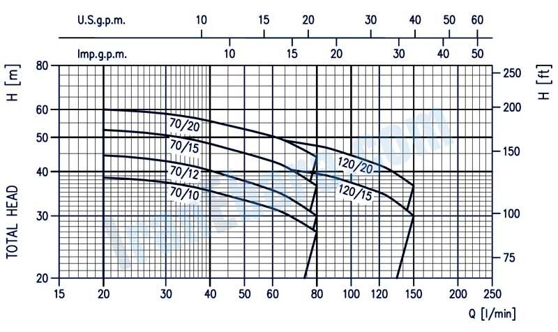 منحنی-کارکرد-پمپ-2cd-ابارا