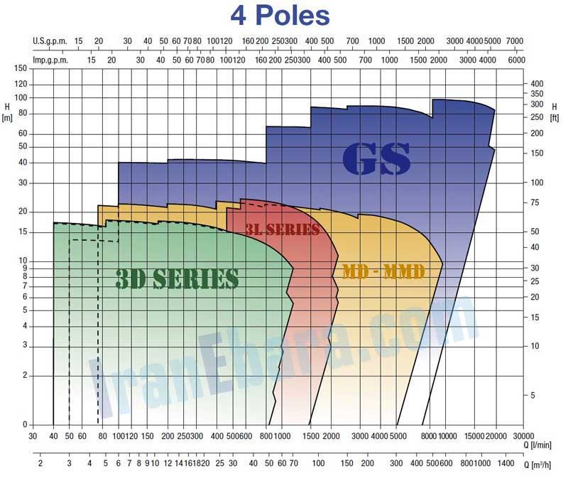 منحنی-کارکرد-پمپ-3d-4pol