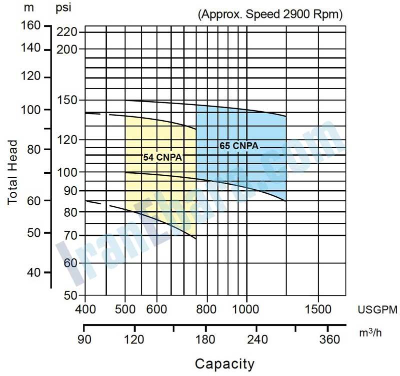 منحنی-کارکرد-پمپ-cnpa
