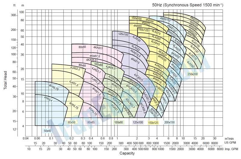 منحنی-کارکرد-پمپ-fsa-1450