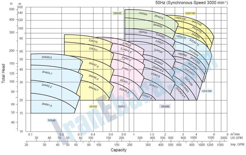 منحنی-کارکرد-پمپ-fsa-2900