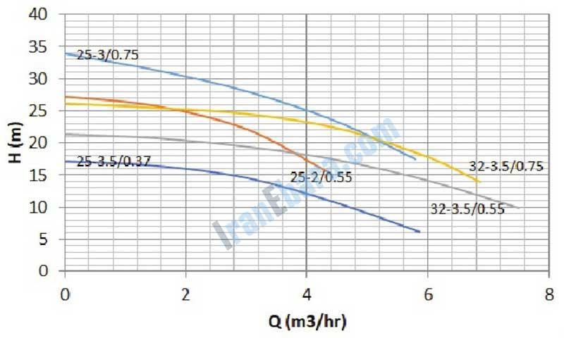 منحنی-کارکرد-پمپ-sdj-25-32