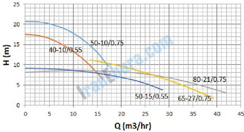منحنی-کارکرد-پمپ-sdj-40-80