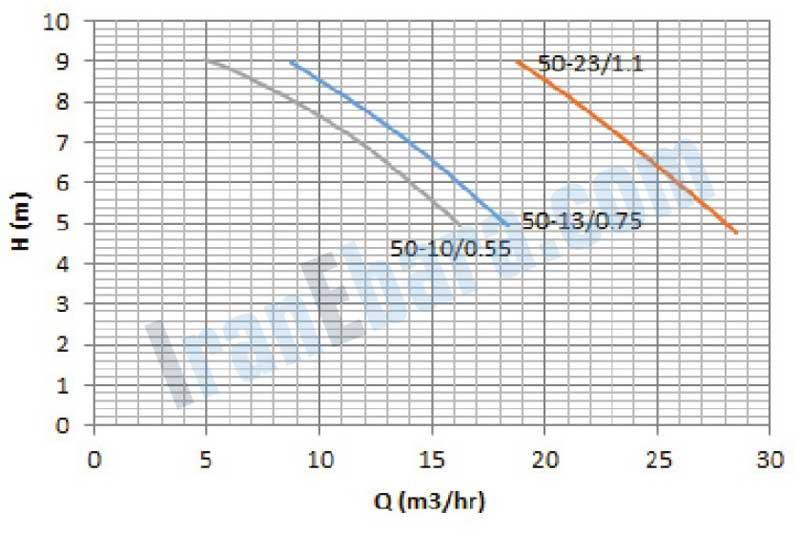 منحنی-کارکرد-پمپ-ssj-50-10