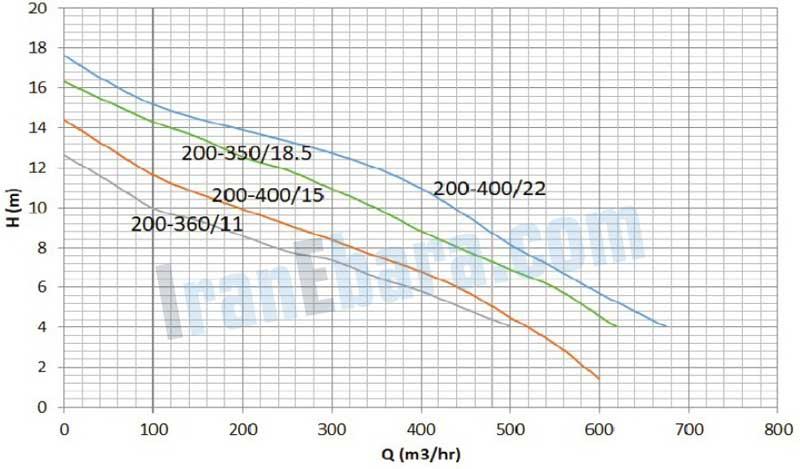 منحنی-کارکرد-پمپ-ssk-200-350