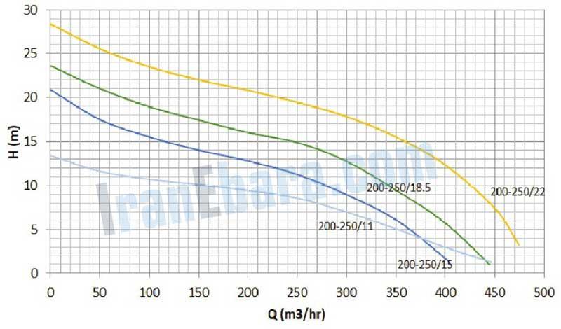 منحنی-کارکرد-پمپ-ssk-200