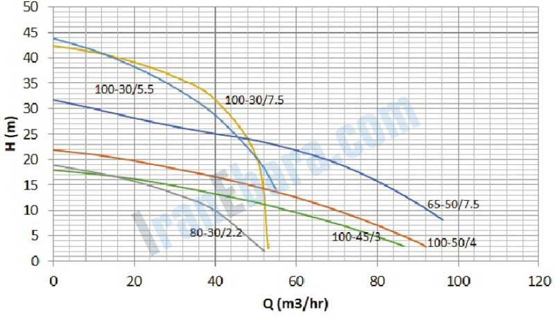 منحنی-کارکرد-پمپ-sst-100