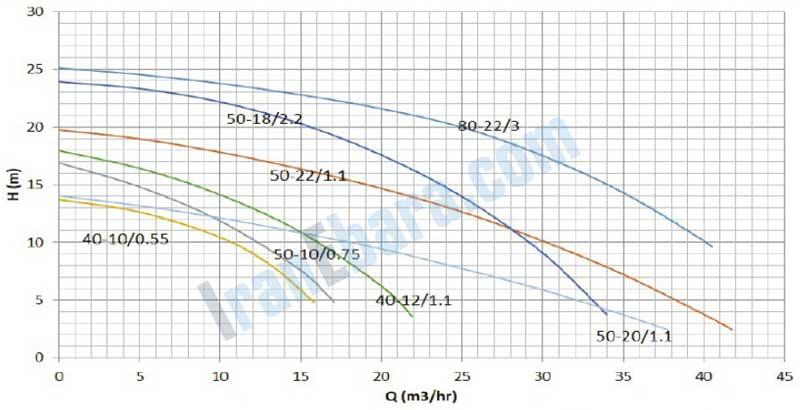 منحنی-کارکرد-پمپ-sst-40-80