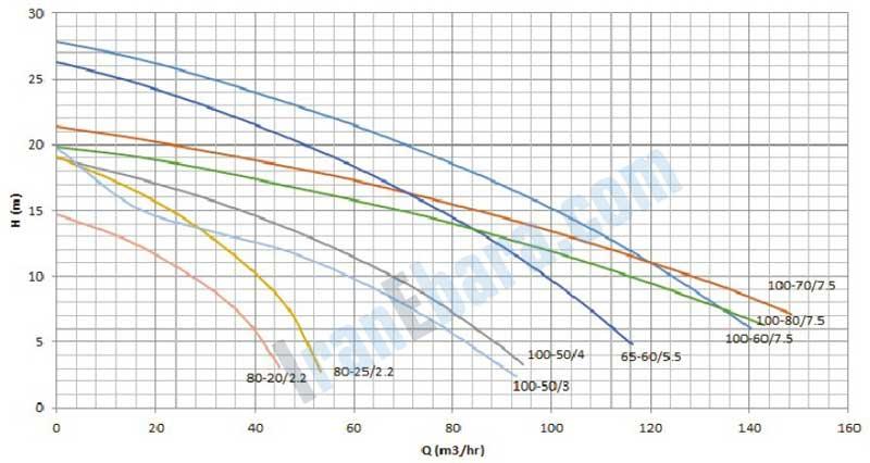 منحنی-کارکرد-پمپ-sst-65-100