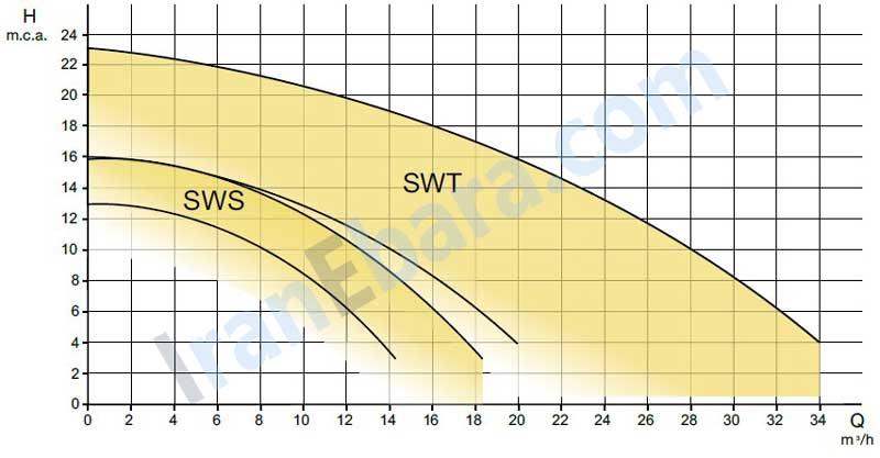 منحنی-کارکرد-swt
