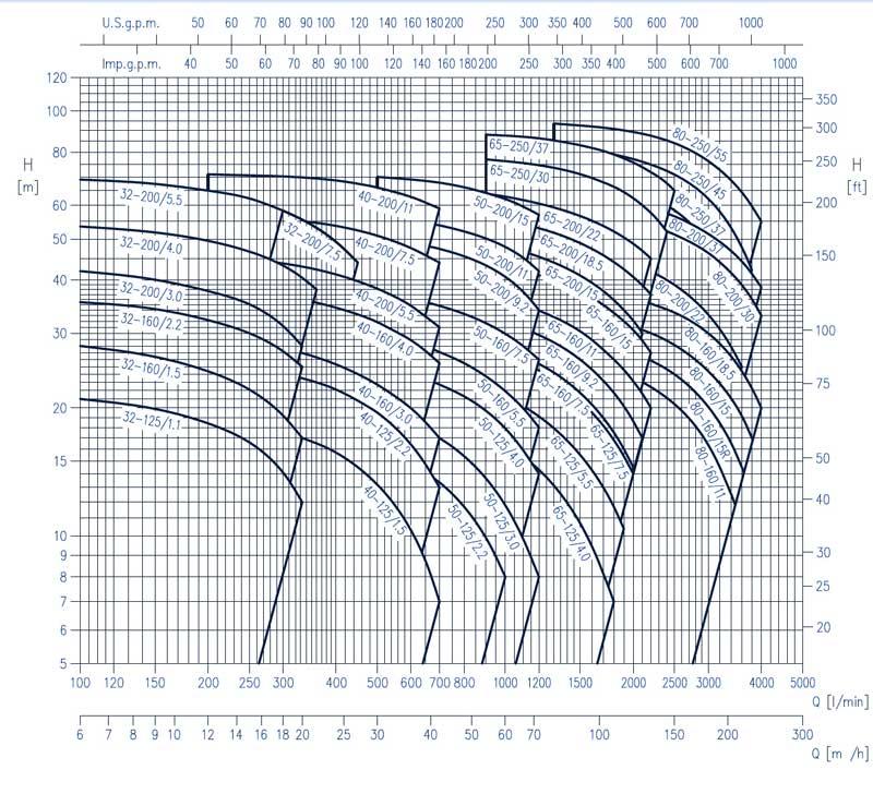 منحنی-کاکرد-پمپ-سانتریفیوژ-3dpf-1450