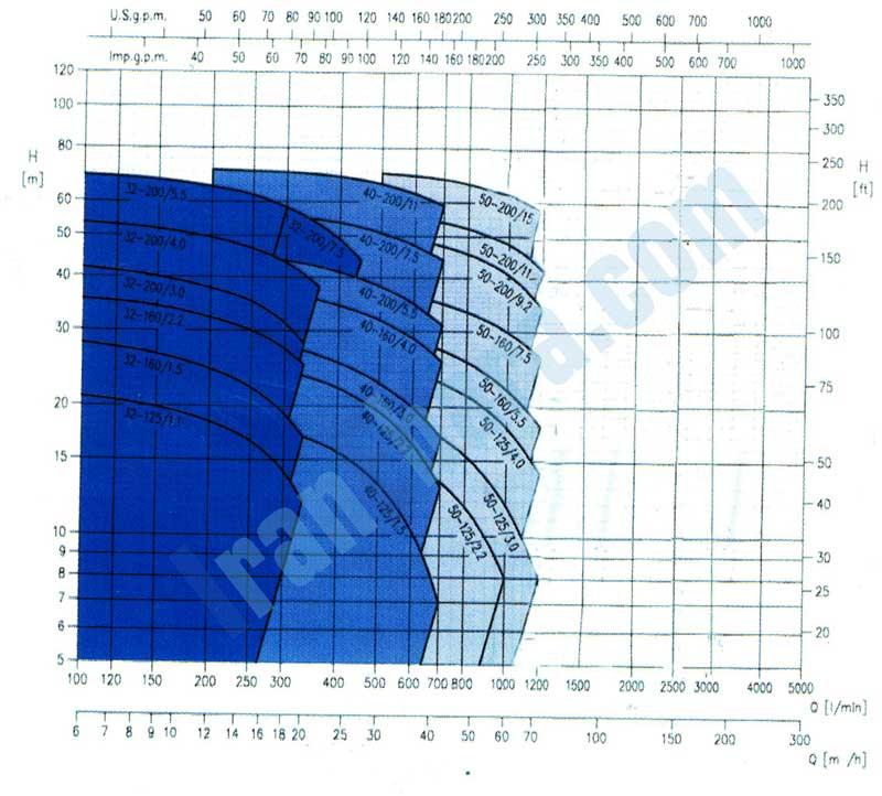 منحنی-کاکرد-پمپ-سانتریفیوژ-3dpf-2900