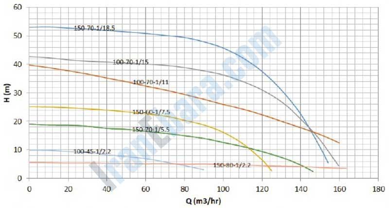 نمودار-فنی-پمپ-smdj-100-150