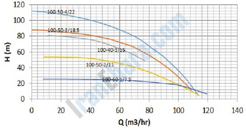 نمودار-فنی-پمپ-smdj-100