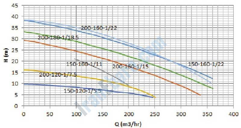 نمودار-فنی-پمپ-smdj-150-200