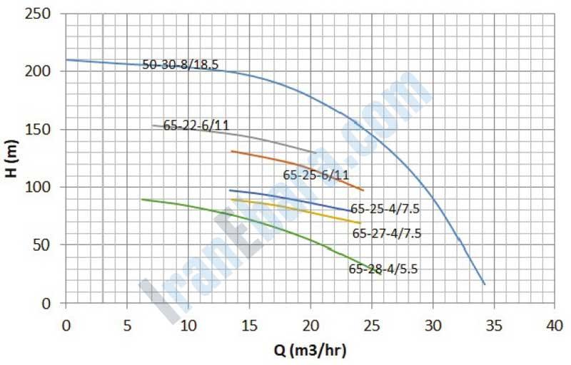 نمودار-فنی-پمپ-smdj-50-65