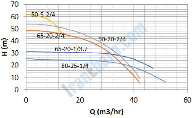 نمودار-فنی-پمپ-smdj-50-80-20