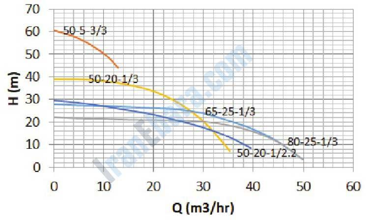 نمودار-فنی-پمپ-smdj-50-80-25