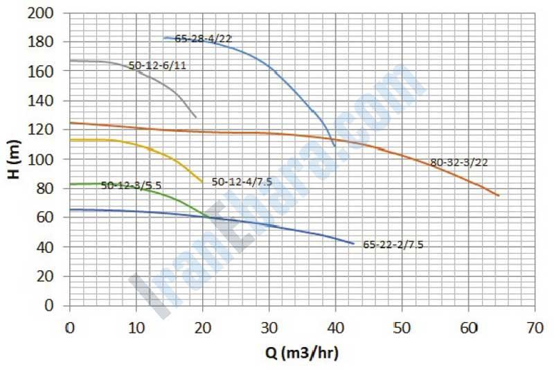 نمودار-فنی-پمپ-smdj-50-80