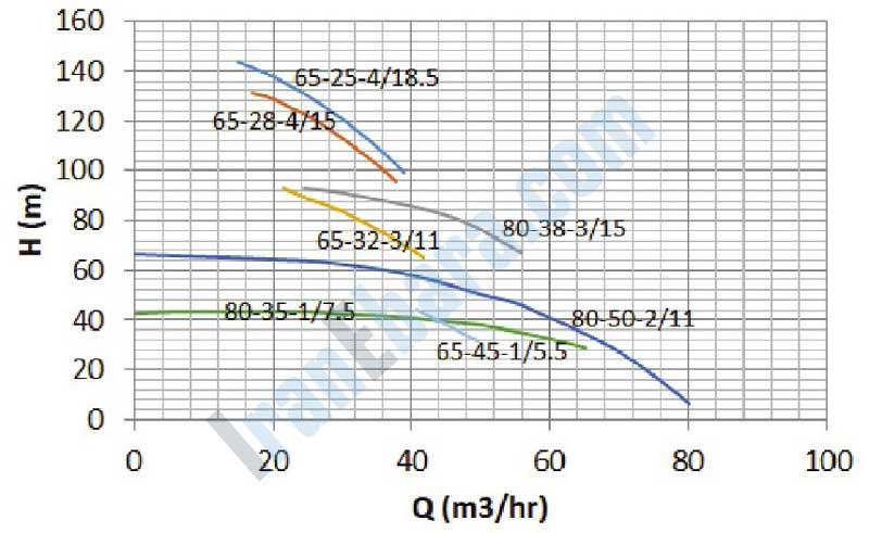 نمودار-فنی-پمپ-smdj-65-80