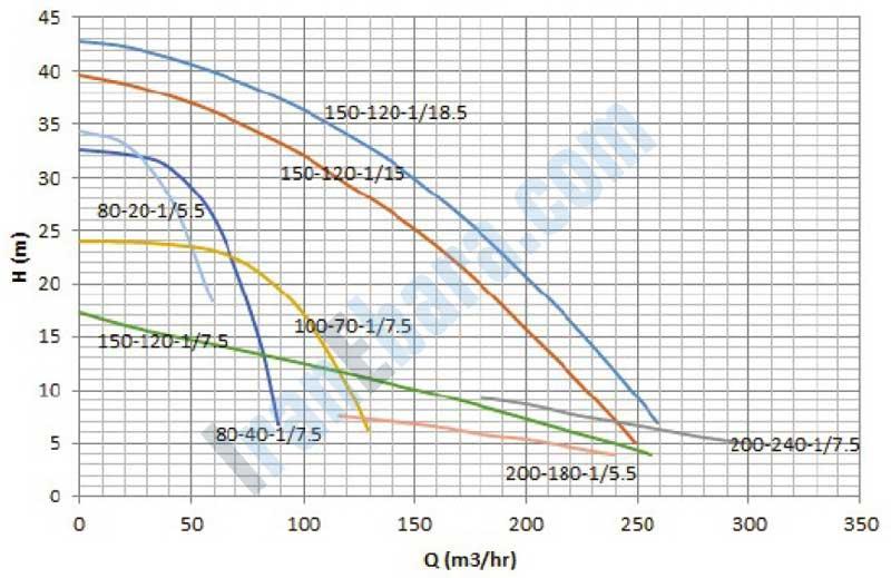 نمودار-فنی-پمپ-smdj-80-200