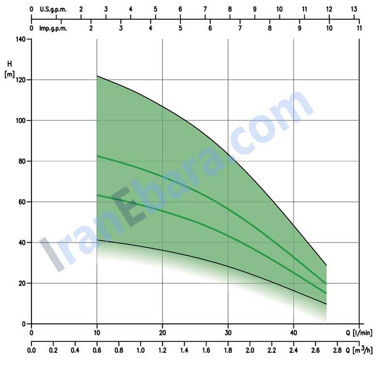 چارت-فنی-شناور-sb3