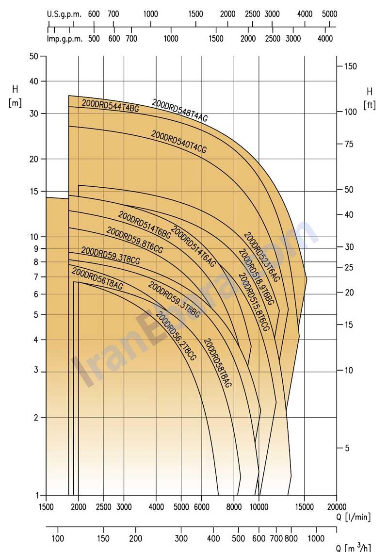 چارت-فنی-لجنکش-drd-200