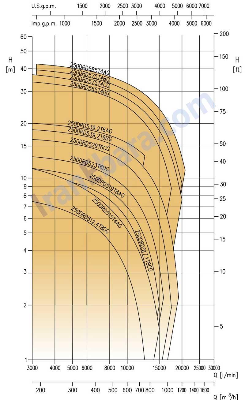 چارت-فنی-لجنکش-drd-250