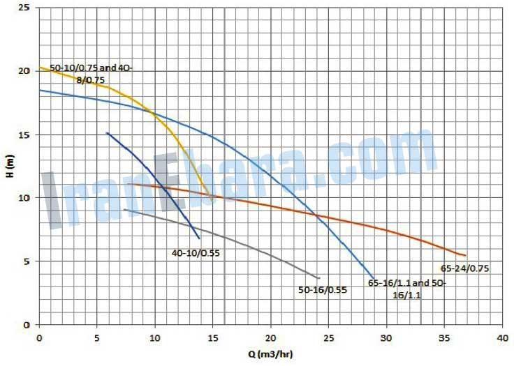 چارت-فنی-پمپ-sda-40-65