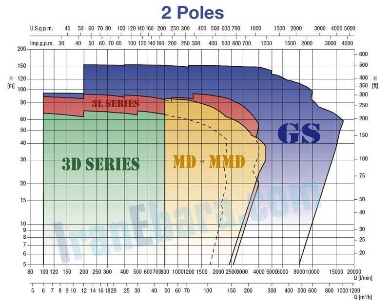 منحنی-کارکرد-پمپ-3d-2pol